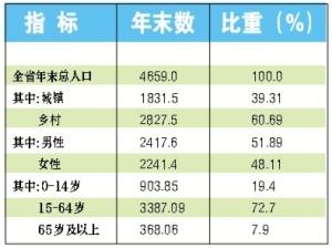 中国各省面积人口_2012各省人口数量