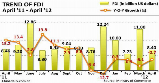 Foreign direct investment fdi into china fell for a sixth straight