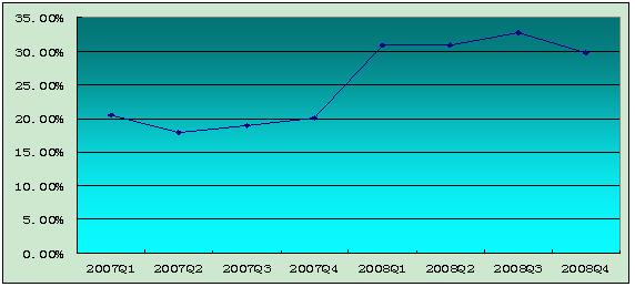 采保费_收入证明图片_2008保费收入