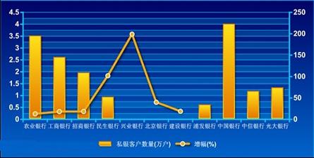 私人银行发展_中国经济网