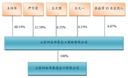阳谷华泰股权结构图