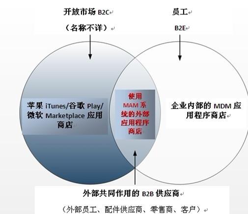 mam光方案来负责应用程序的分配和管理