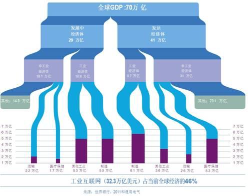 工业gdp_提振经济丨今年前两个月数据不好看,全年会怎样(3)