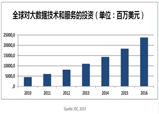 IDC:大数据分析对商业的影响