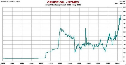 国际原油价格从2002年平均每桶25美元左右,到今天的140多美元一桶,6年