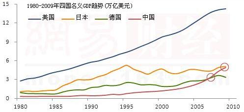 gdp超过日本_中国GDP总量现在超过日本多少倍