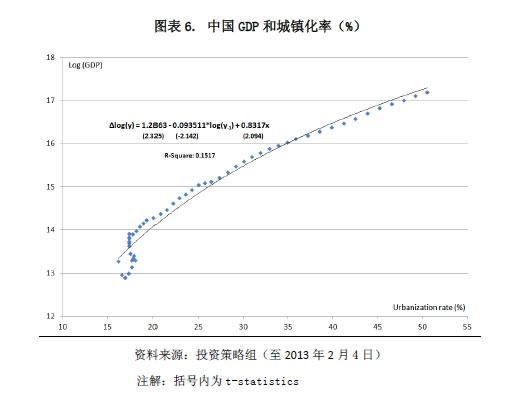 哈继铭:中国城镇化率提高1% GDP五年将增长