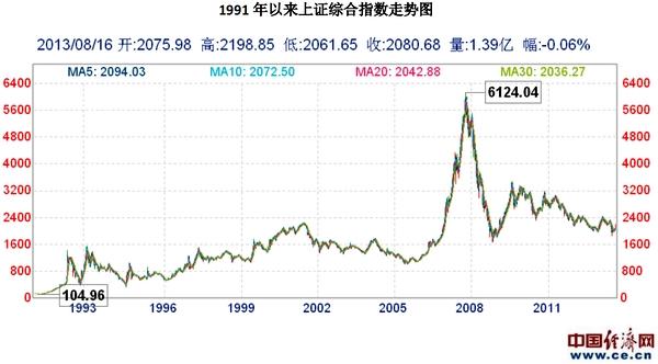 数据简报:上证综合指数历史走势图(1991年以来